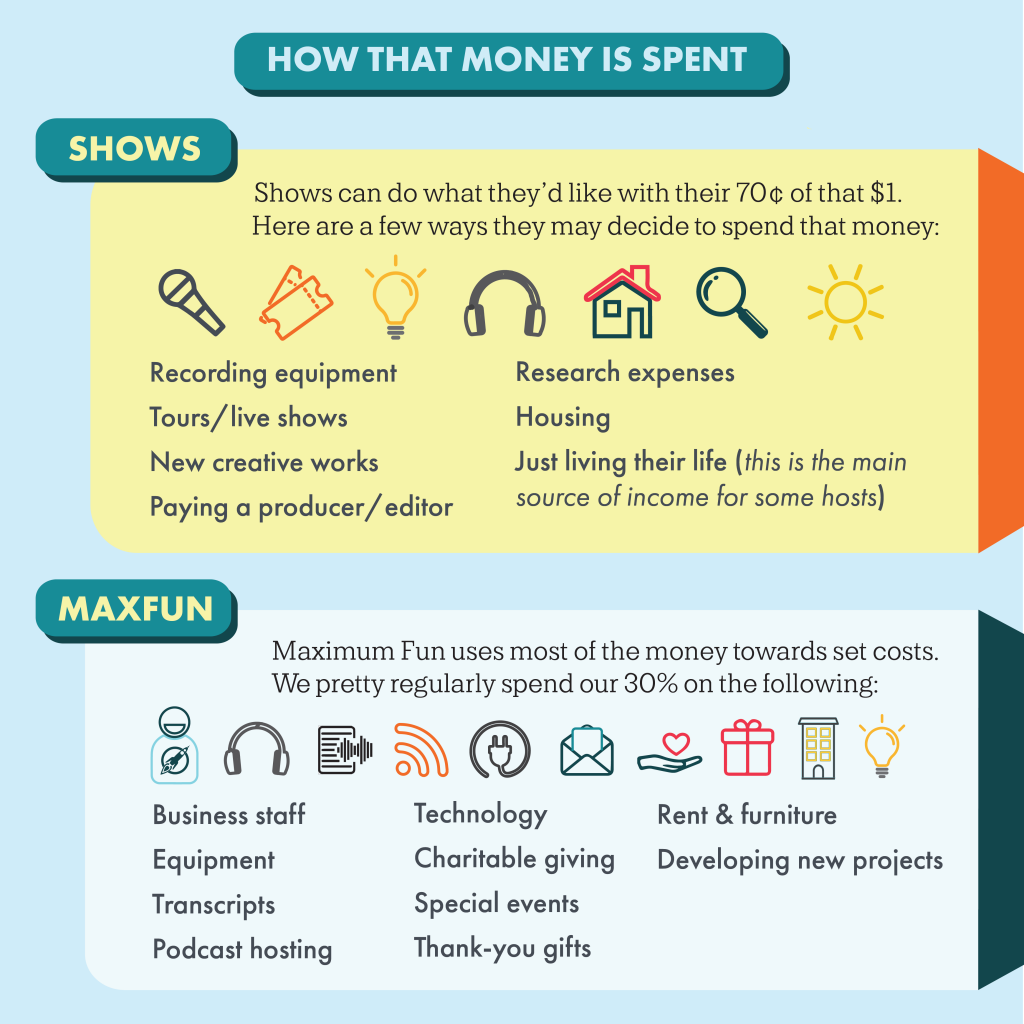 Heading: How that money is spent Subheading: Shows Text: Shows can do what they'd like with their 70 cents of that one dollar. Here are a few ways they may decide to spend their money Illustration: Icons that match up with the items listed next Text: recording equipment, tours/live shows, new creative works, paying a producer/editor, research expenses, housing, just living their life (this is the main source of income for some shows). Subheading: MaxFun Text: Maximum Fun uses most of the money towards set costs. We pretty regularly spend our 30% on the following: Illustration: Icons that represent the things listed below Text: Business staff, equipment, transcripts, podcast hosting, technology, charitable giving, special events, thank-you gifts, rent & furniture, developing new projects.
